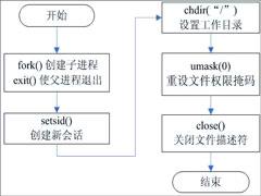 守护进程是什么?linux创建守护进程的步骤详解