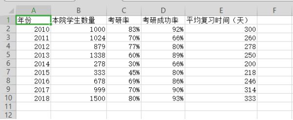 如何使用wps表格制作雙軸坐標圖