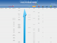 2019年12月最新手机CPU性能天梯图:手机处理器天梯图