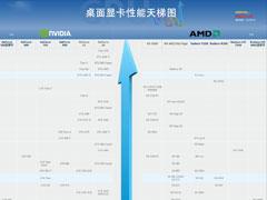 2020年7月显卡天梯图:桌面级显卡性能天梯图最新版