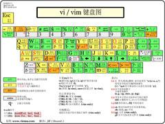 vim編輯器是什么?Linux vim的使用方法