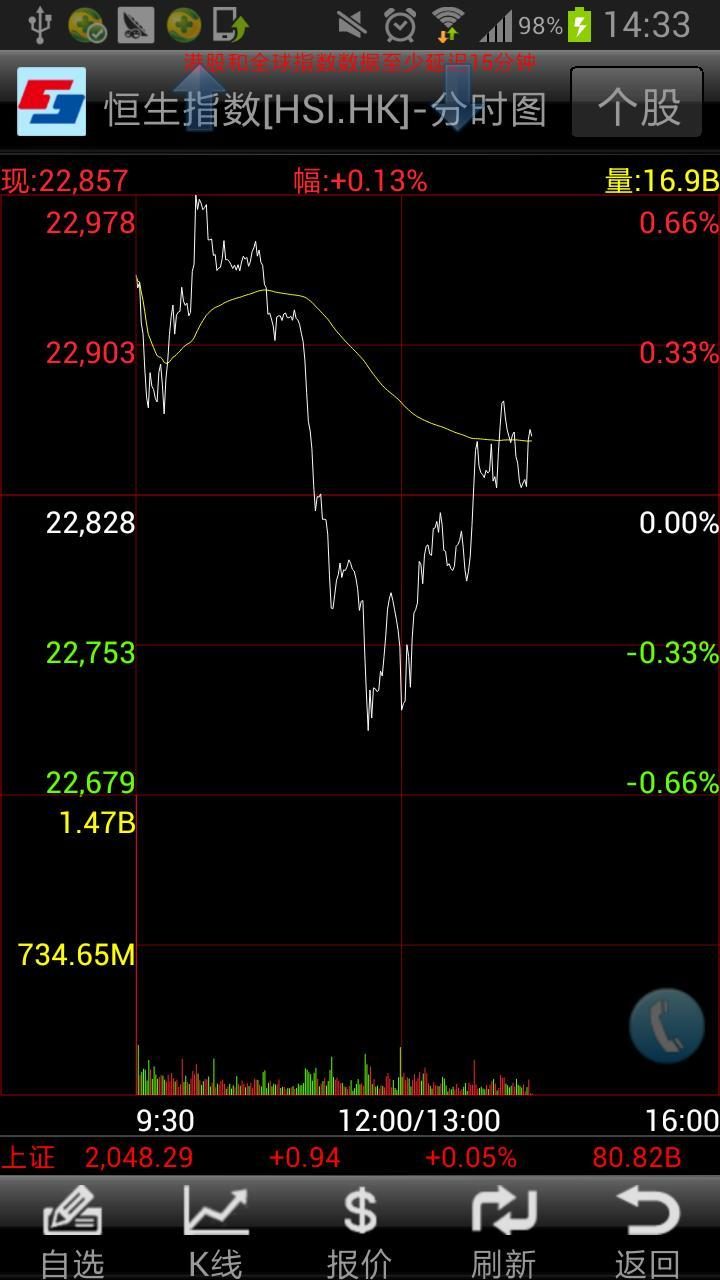 中投证券(香港) v1.2.9